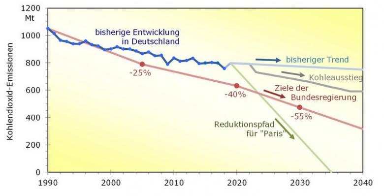 klimatrend2019 (Nach der Wahl ist vor der Wahl)
