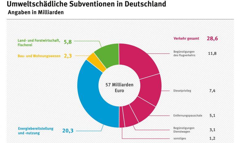 Umweltschädliche_Subventionen_Deutschland (Bundesumweltamt (BUA) erfasst sehr akribisch schädliche Subventionen)