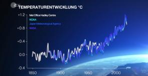 zdf-klimareport-17092019 (Gibt es den Klimawandel wirklich?)